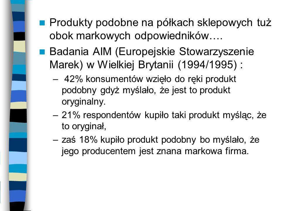 Produkty podobne na półkach sklepowych tuż obok markowych odpowiedników…. Badania AIM (Europejskie Stowarzyszenie Marek) w Wielkiej Brytanii (1994/199