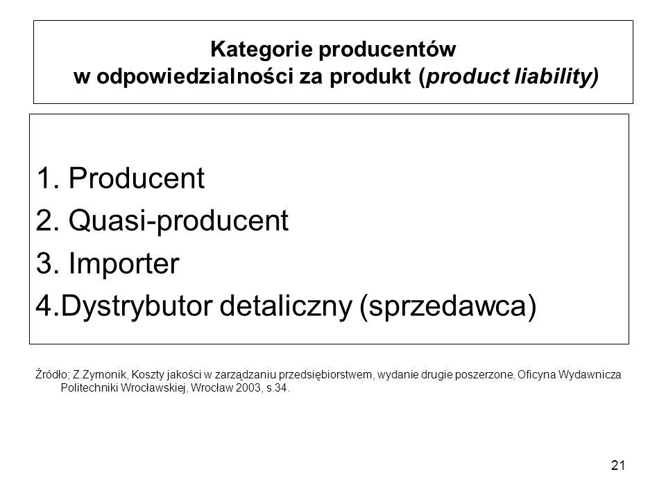 21 Kategorie producentów w odpowiedzialności za produkt (product liability) 1. Producent 2. Quasi-producent 3. Importer 4.Dystrybutor detaliczny (sprz