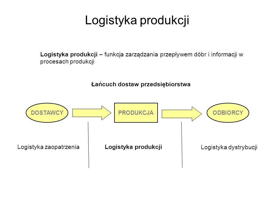 Logistyka produkcji Zarządzanie logistyczne produkcją Zarządzanie logistyczne produkcją to koncepcja zarządzania przepływami dóbr i informacji w procesach transformacji (produkcji) oparta na zintegrowanym i systemowym – procesowym ujmowaniu przepływów w funkcjach planowania, organizowania, sterowania i kontrolowania Zarządzanie logistyczne produkcją – podejście zintegrowane i systemowe (czyli procesowe i kompleksowe) w zarządzaniu przepływami materiałowymi i informacyjnymi Zasady zarządzania logistycznego 5W: Właściwy produkt Właściwa ilość Właściwa jakość Właściwe miejsce Właściwy czas