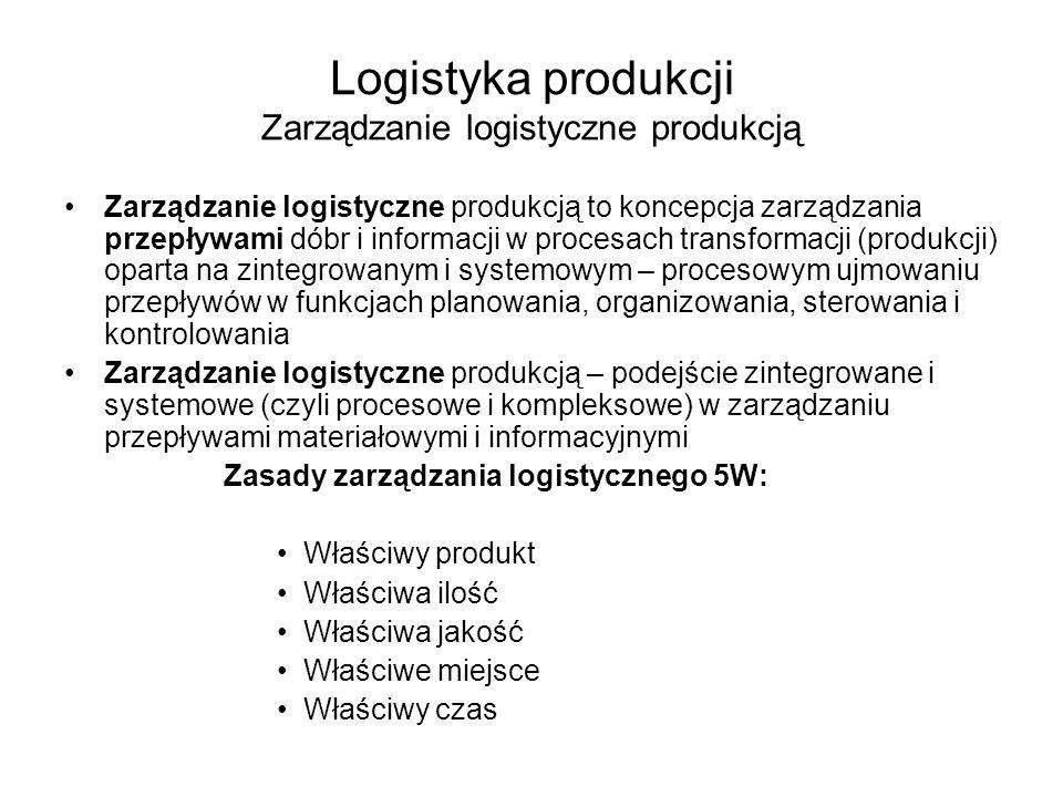 Zarządzanie zapasami Funkcja zarządzania produkcją kształtująca ilościowo-czasowe parametry przepływów materiałowych DOSTAWCYDOSTAWCY KLIENCIKLIENCI ZaopatrzenieSprzedaż Produkcja elementów Montaż wyrobów Zapasy kupowane Zapasy sprzedawane Zapasy przetwarzane Zarządzanie produkcją Zarządzanie zapasami ZAPASY W ZARZĄDZANIU PRODUKCJĄ - UJĘCIE LOGISTYCZNE