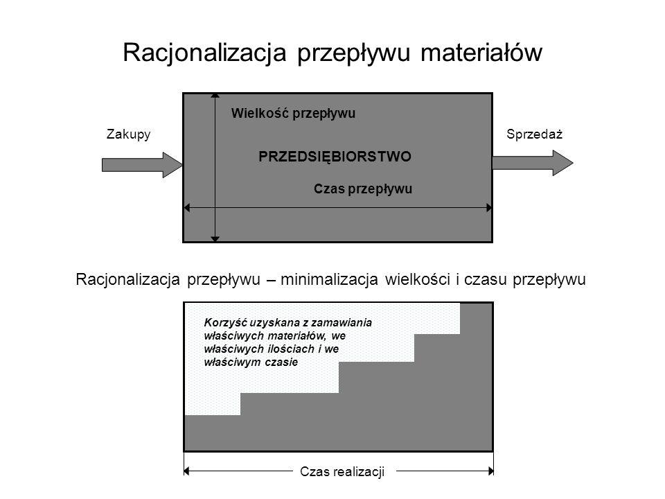METODY ZAGREGOWANEGO PLANOWANIA PRODUKCJI METODY NIEFORMALNE manualne METODY FORMALNE matematyczne Metoda prób i błędów procedury manualne Sformalizowane procedury wykorzystujące szereg metod (technik) matematycznych programowanie liniowe programowanie dynamiczne programowanie celu techniki heurystyczne modele symulacyjne i inne ZALETY -zrozumiałość i prostota stosowania -nie wymaga wysokich kwalifikacji planistów WADY -brak gwarancji rozwiązania optymalnego (nie tworzy optymalnej strategii planowania, ale pomaga ocenić i wybrać strategię najodpowiedniejszą) ZALETY -gwarancja rozwiązania optymalnego WADY -złożoność oferowanych algorytmów -duża pracochłonność obliczeń -wysokie kwalifikacje użytkowników -ograniczenia przyjmowanych założeń