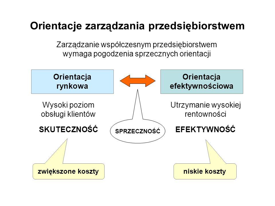 Zmiana preferencji rynkowych JAKOŚĆ PRODUKTÓW (typu, wykonania) – przewaga w jakości NIEZAWODNOŚC DOSTAW (ilość, termin) – przewaga w pewności ELASTYCZNOŚĆ DOSTAW (rodzaj, ilość, termin) – przewaga w zmienności SZYBKOŚĆ DOSTAW – przewaga w dostępności CENA (KOSZT) – przewaga w produktywności Dominacje w konkurencji Lata 70-te CENA PRODUKTÓW Lata 80-te JAKOŚĆ PRODUKTÓW Lata 90-te SZYBKOŚĆ DOSTAW