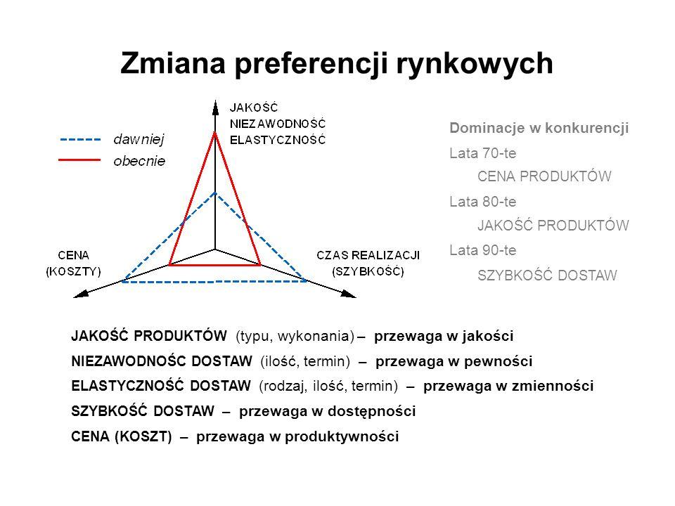 Środowisko produkcyjne PRODUKCJA NA MAGAZYN PRODUKCJA NA ZAMÓWIENIE Produkty standardowe standaryzacja Brak wpływu klienta na ostateczną postać produktu Produkcja powtarzalna (masowa, wielkoseryjna) FIRMA dostawca KLIENT odbiorca Produkty zorientowane na klienta indywidualizacja Duży zakres wpływu klienta na ostateczną postać produktu Produkcja niepowtarzalna (jednostkowa, małoseryjna) FIRMA dostawca KLIENT odbiorca SPRZEDAWANIE TEGO, CO SIĘ WYPRODUKOWAŁO WYTWARZANIE TEGO, CO SIĘ FORMALNIE SPRZEDAŁO ŚRODOWISKO PRODUKCYJNE relacja typu przedsiębiorstwo - klient ŚRODOWISKA KLASYCZNE
