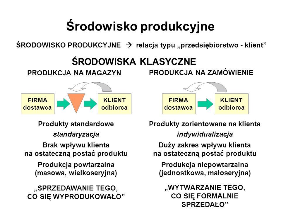 Współczesne środowiska produkcyjne FAZA PRODUKCJIFAZA DYSTRYBUCJI PRODUKCJA NA MAGAZYN - PNM Make to Stock - MTS MONTAŻ NA ZAMÓWIENIE - MNZ Assemble to Order - ATO PRODUKCJA NA ZAMÓWIENIE - PNZ Make to Order - MTO KONSTRUKCJA NA ZAMÓWIENIE - KNZ Engineer to Order - ETO WYKOŃCZENIE NA ZAMÓWIENIE Finish to Order - FTO KOMPLETOWANIE NA ZAMÓWIENIE Kit to Order - KTO PAKOWANIE NA ZAMÓWIENIE Wrapp to Order - WTO