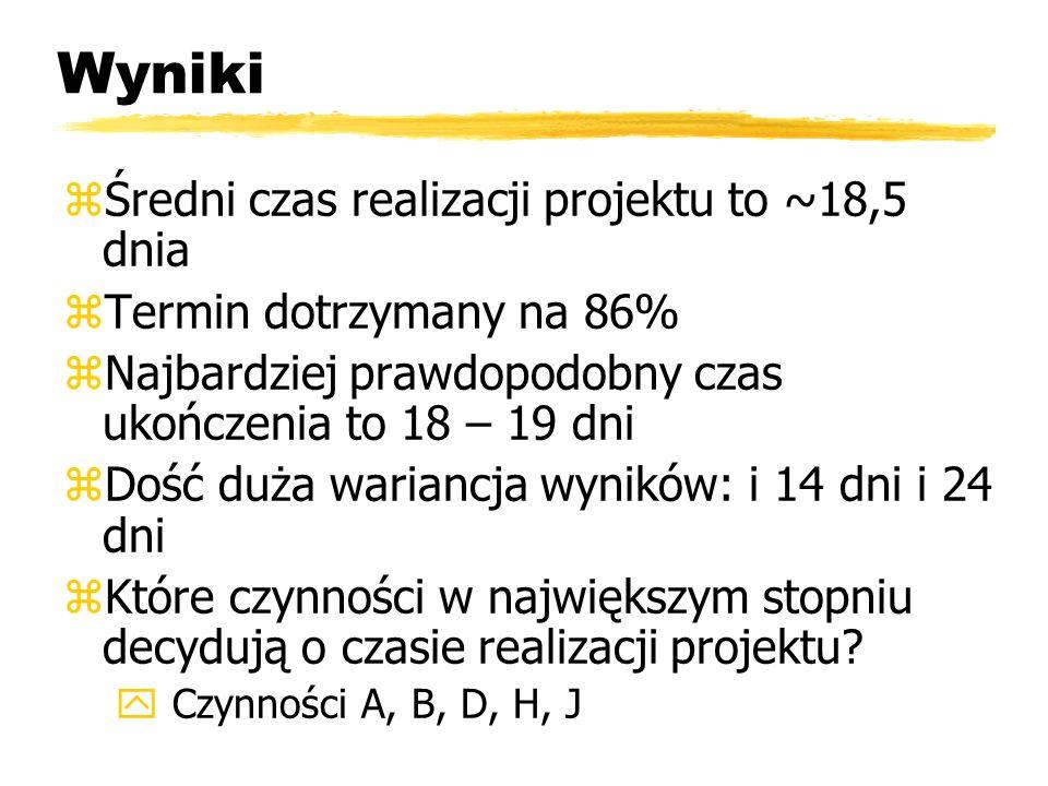 zŚredni czas realizacji projektu to ~18,5 dnia zTermin dotrzymany na 86% zNajbardziej prawdopodobny czas ukończenia to 18 – 19 dni zDość duża wariancja wyników: i 14 dni i 24 dni zKtóre czynności w największym stopniu decydują o czasie realizacji projektu.