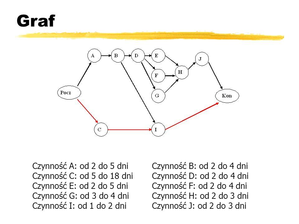 Graf Czynność A: od 2 do 5 dniCzynność B: od 2 do 4 dni Czynność C: od 5 do 18 dniCzynność D: od 2 do 4 dni Czynność E: od 2 do 5 dniCzynność F: od 2 do 4 dni Czynność G: od 3 do 4 dniCzynność H: od 2 do 3 dni Czynność I: od 1 do 2 dniCzynność J: od 2 do 3 dni