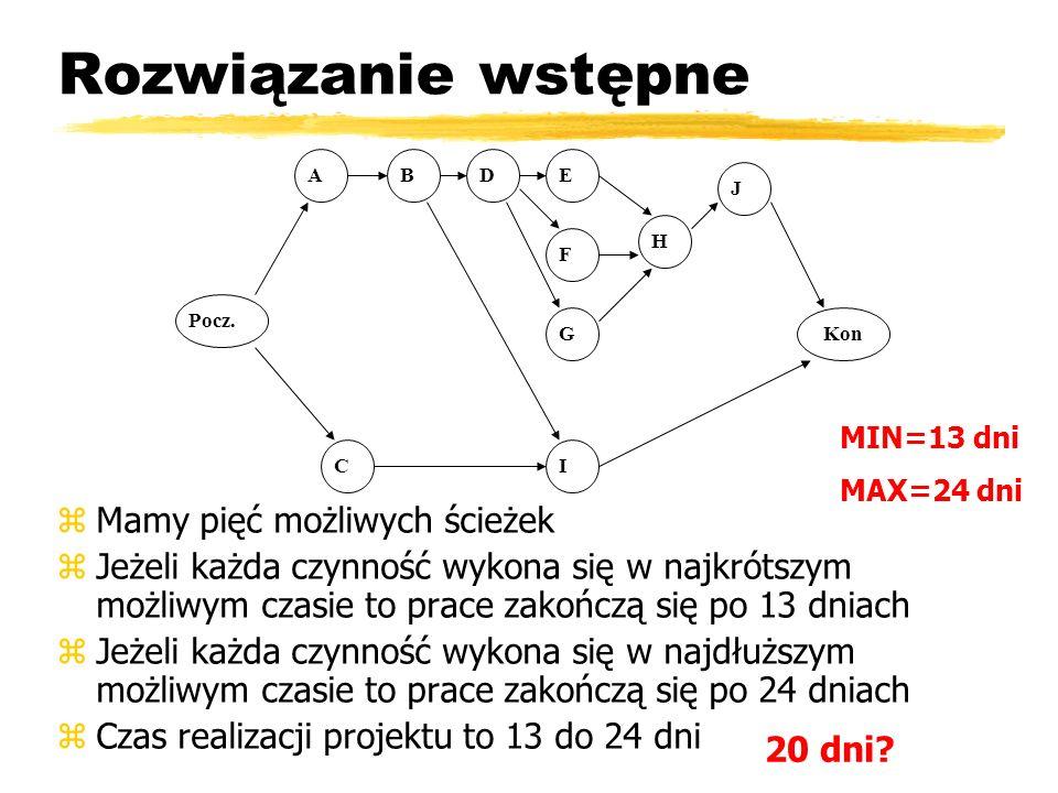 Rozwiązanie wstępne zMamy pięć możliwych ścieżek zJeżeli każda czynność wykona się w najkrótszym możliwym czasie to prace zakończą się po 13 dniach zJeżeli każda czynność wykona się w najdłuższym możliwym czasie to prace zakończą się po 24 dniach zCzas realizacji projektu to 13 do 24 dni MIN=13 dni MAX=24 dni ABDE F C G I H J Kon Pocz.