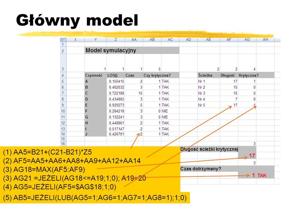 Główny model (1) AA5=B21+(C21-B21)*Z5 (2) AF5=AA5+AA6+AA8+AA9+AA12+AA14 (3) AG18=MAX(AF5:AF9) (3) AG21 =JEŻELI(AG18<=A19;1;0); A19=20 (4) AG5=JEŻELI(AF5=$AG$18;1;0) (5) AB5=JEŻELI(LUB(AG5=1;AG6=1;AG7=1;AG8=1);1;0)