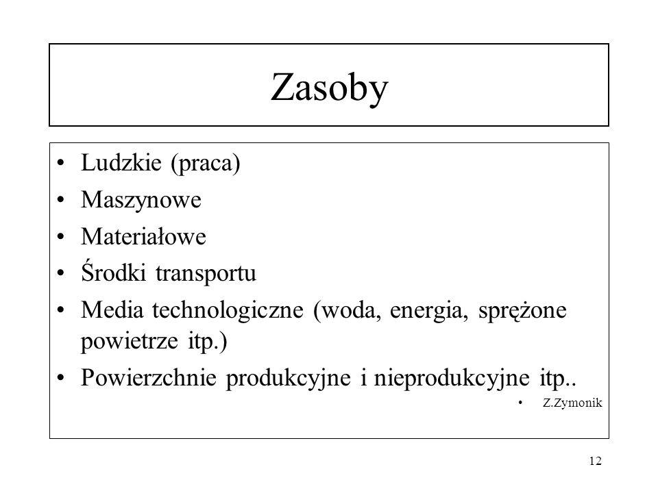 Zasoby Ludzkie (praca) Maszynowe Materiałowe Środki transportu Media technologiczne (woda, energia, sprężone powietrze itp.) Powierzchnie produkcyjne