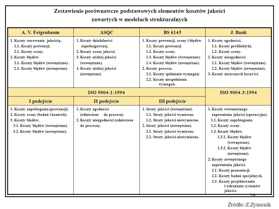 26 Zestawienie porównawcze podstawowych elementów kosztów jakości zawartych w modelach strukturalnych A. V. FeigenbaumASQCBS 6143J. Bank 1. Koszty ste