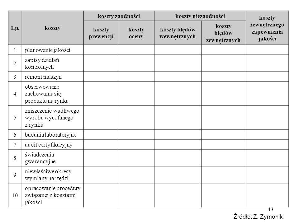 43 Lp.koszty koszty zgodnościkoszty niezgodności koszty zewnętrznego zapewnienia jakości koszty prewencji koszty oceny koszty błędów wewnętrznych kosz