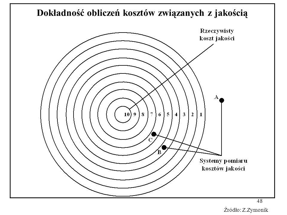 48 Dokładność obliczeń kosztów związanych z jakością Źródło: Z.Zymonik