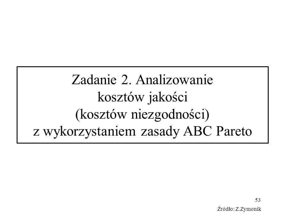 53 Zadanie 2. Analizowanie kosztów jakości (kosztów niezgodności) z wykorzystaniem zasady ABC Pareto Źródło: Z.Zymonik