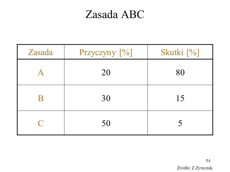 54 Zasada ABC ZasadaPrzyczyny [%]Skutki [%] A2080 B3015 C505 Źródło: Z.Zymonik