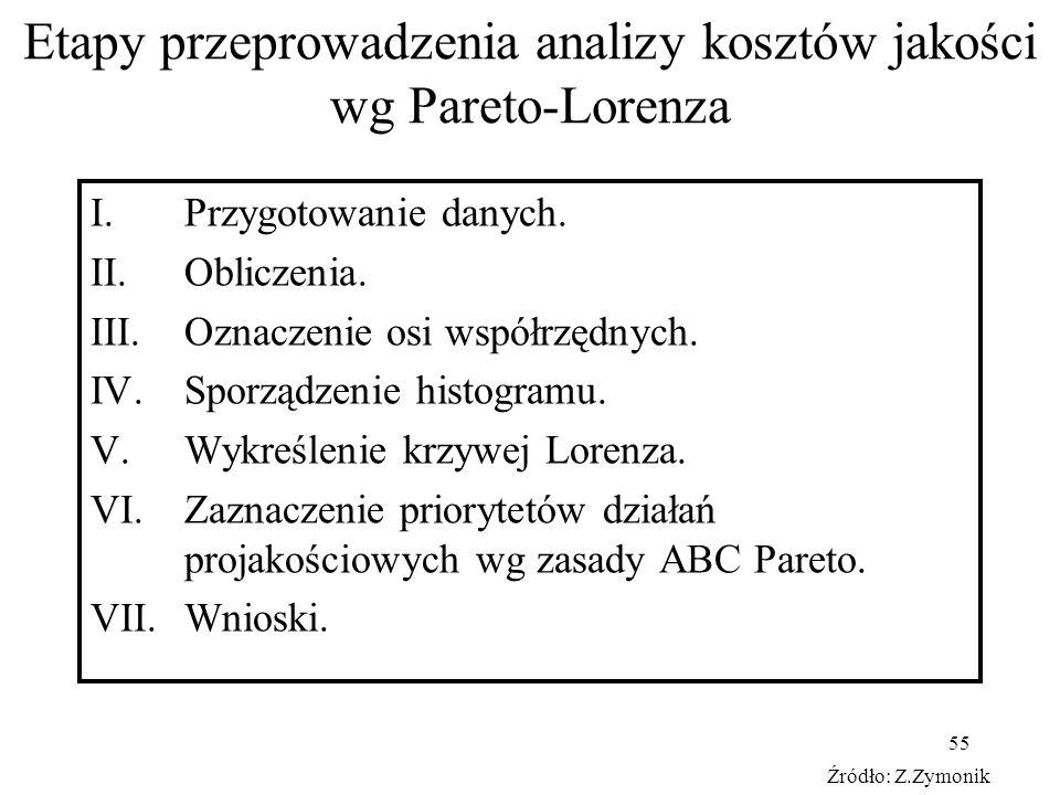 55 Etapy przeprowadzenia analizy kosztów jakości wg Pareto-Lorenza I.Przygotowanie danych. II.Obliczenia. III.Oznaczenie osi współrzędnych. IV.Sporząd