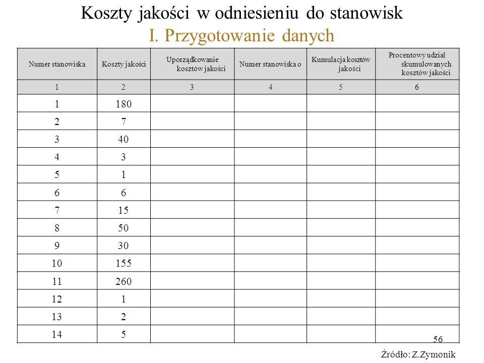 56 Koszty jakości w odniesieniu do stanowisk I. Przygotowanie danych Numer stanowiskaKoszty jakości Uporządkowanie kosztów jakości Numer stanowiska o