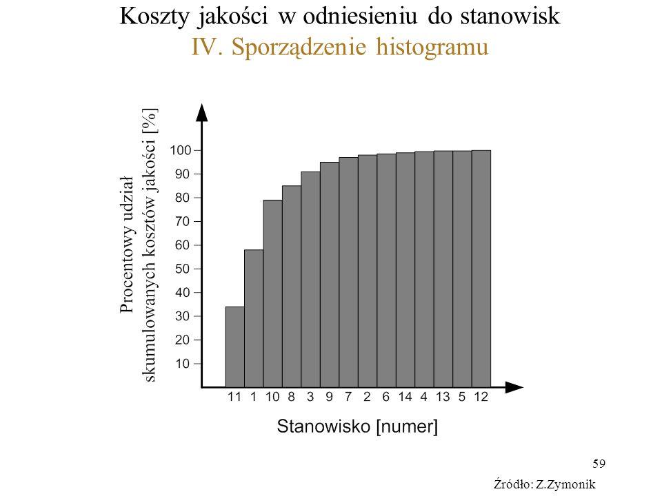 59 Koszty jakości w odniesieniu do stanowisk IV. Sporządzenie histogramu Źródło: Z.Zymonik