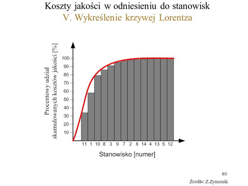 60 Koszty jakości w odniesieniu do stanowisk V. Wykreślenie krzywej Lorentza Źródło: Z.Zymonik