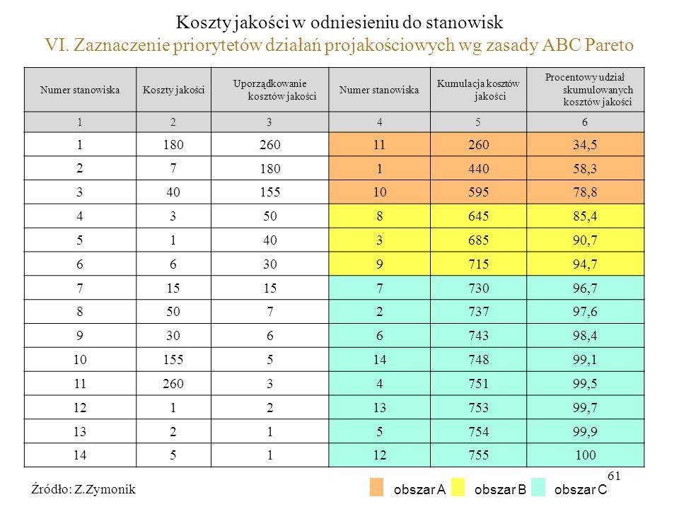 61 Koszty jakości w odniesieniu do stanowisk VI. Zaznaczenie priorytetów działań projakościowych wg zasady ABC Pareto Numer stanowiskaKoszty jakości U