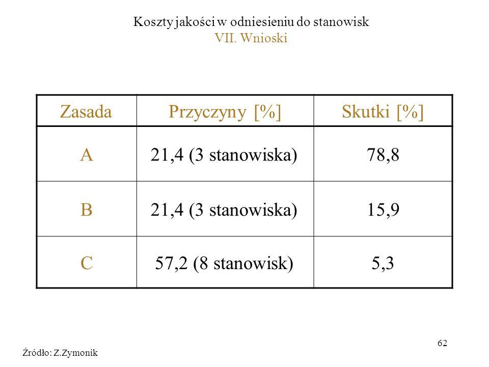 62 ZasadaPrzyczyny [%]Skutki [%] A21,4 (3 stanowiska)78,8 B21,4 (3 stanowiska)15,9 C57,2 (8 stanowisk)5,3 Źródło: Z.Zymonik Koszty jakości w odniesien