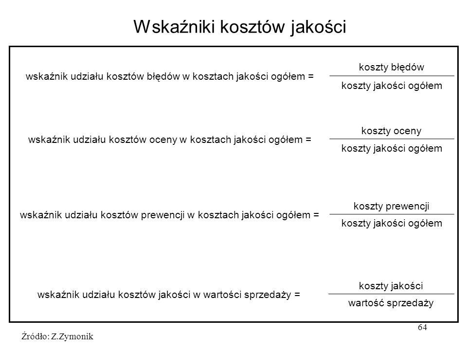 64 Źródło: Z.Zymonik Wskaźniki kosztów jakości wskaźnik udziału kosztów błędów w kosztach jakości ogółem = koszty błędów koszty jakości ogółem wskaźni