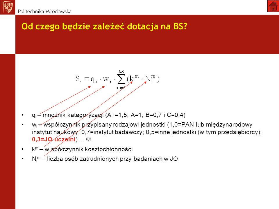 Od czego będzie zależeć dotacja na BS? q i – mnożnik kategoryzacji (A+=1,5; A=1; B=0,7 i C=0,4) w i – współczynnik przypisany rodzajowi jednostki (1,0