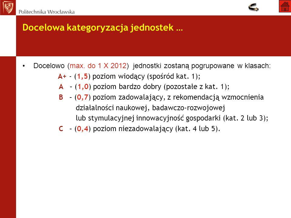 Docelowa kategoryzacja jednostek … Docelowo (max. do 1 X 2012) jednostki zostaną pogrupowane w klasach: A+ - (1,5) poziom wiodący (spośród kat. 1); A