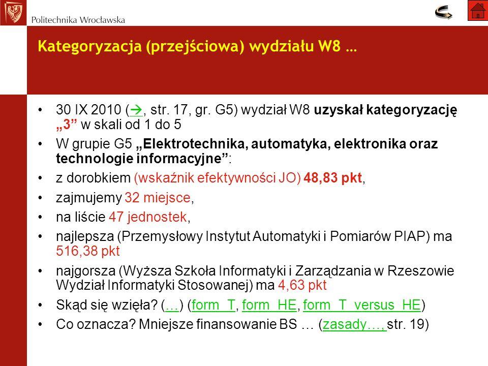 30 IX 2010 (, str. 17, gr. G5) wydział W8 uzyskał kategoryzację 3 w skali od 1 do 5 W grupie G5 Elektrotechnika, automatyka, elektronika oraz technolo