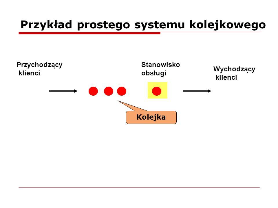 Przykład prostego systemu kolejkowego Stanowisko obsługi Przychodzący klienci Kolejka Wychodzący klienci