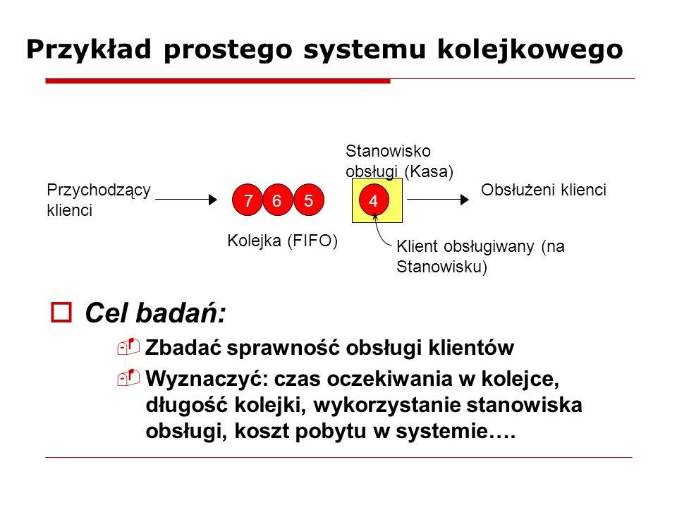 Przykład prostego systemu kolejkowego Cel badań: -Zbadać sprawność obsługi klientów -Wyznaczyć: czas oczekiwania w kolejce, długość kolejki, wykorzystanie stanowiska obsługi, koszt pobytu w systemie….