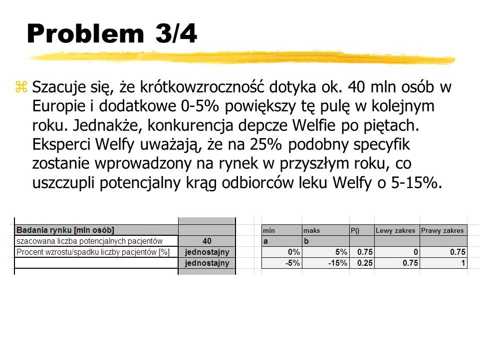 Problem 4/4 zOcenia się, że zainteresowanie nowym lekiem wykaże 8% chorych (rozkład normalny o średniej 8% i o odchyleniu standardowym 2%, odcięty w zerze) zOczekiwany zysk na jednego klienta to 12