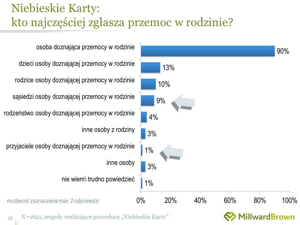 Niebieskie Karty: kto najczęściej zgłasza przemoc w rodzinie.