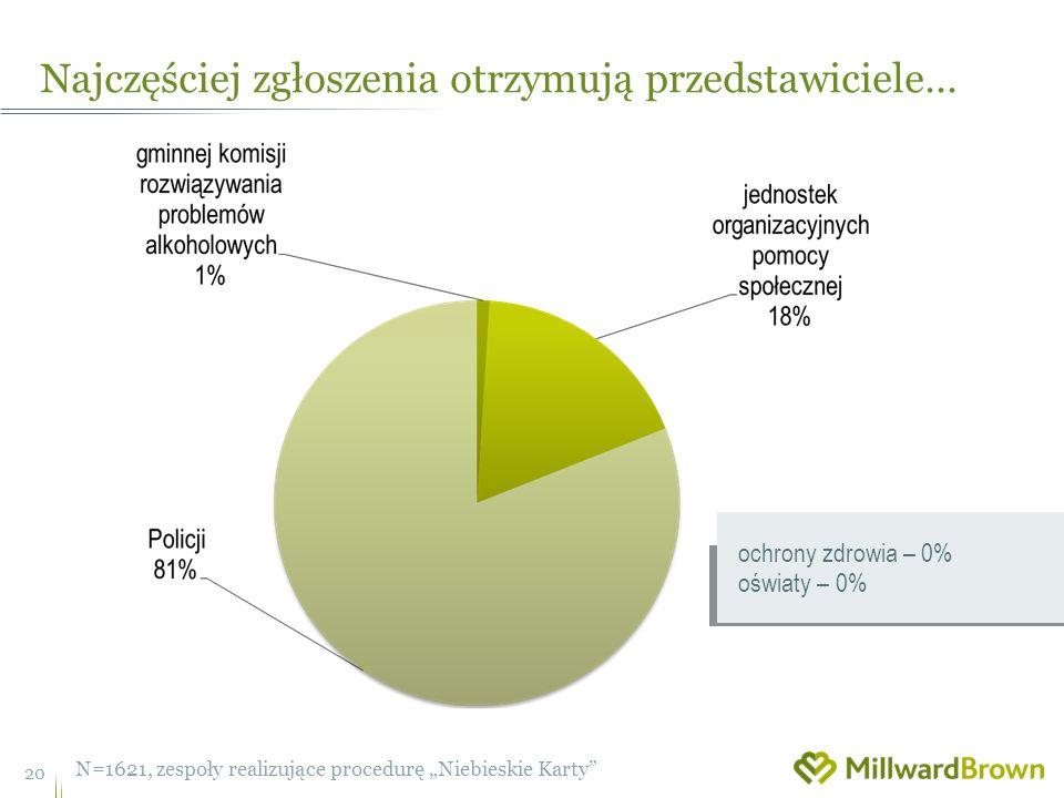 Najczęściej zgłoszenia otrzymują przedstawiciele… 20 N=1621, zespoły realizujące procedurę Niebieskie Karty ochrony zdrowia – 0% oświaty – 0%