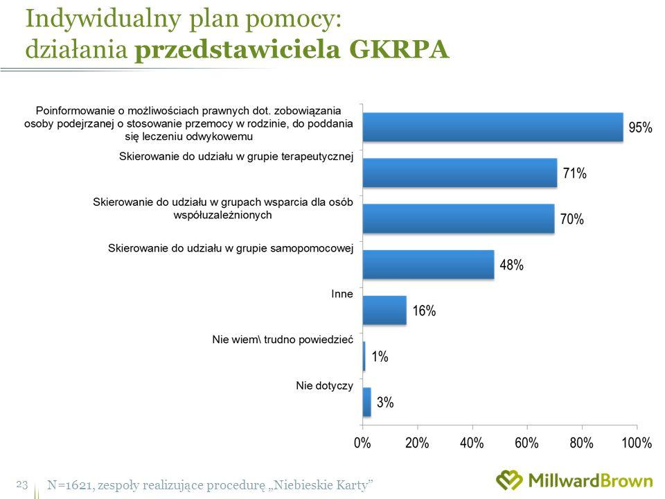 Indywidualny plan pomocy: działania przedstawiciela GKRPA 23 N=1621, zespoły realizujące procedurę Niebieskie Karty