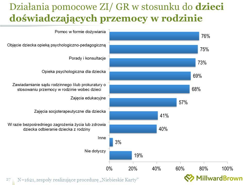 Działania pomocowe ZI/ GR w stosunku do dzieci doświadczających przemocy w rodzinie 27 N=1621, zespoły realizujące procedurę Niebieskie Karty