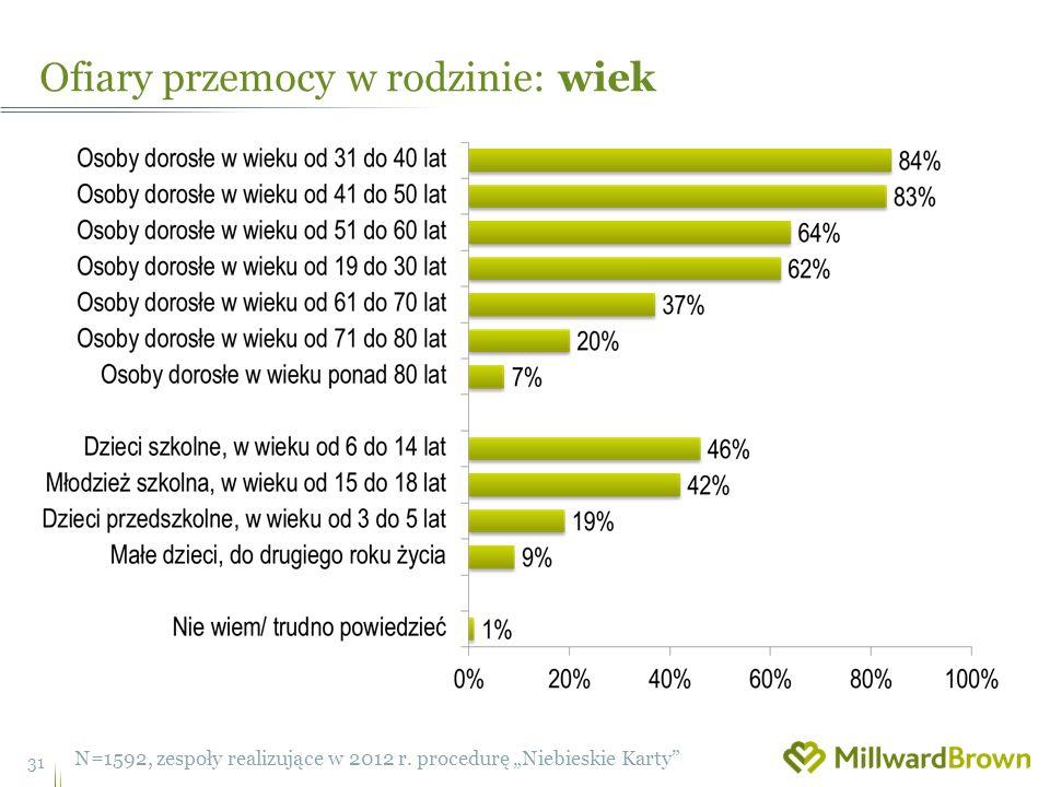 Ofiary przemocy w rodzinie: wiek 31 N=1592, zespoły realizujące w 2012 r.