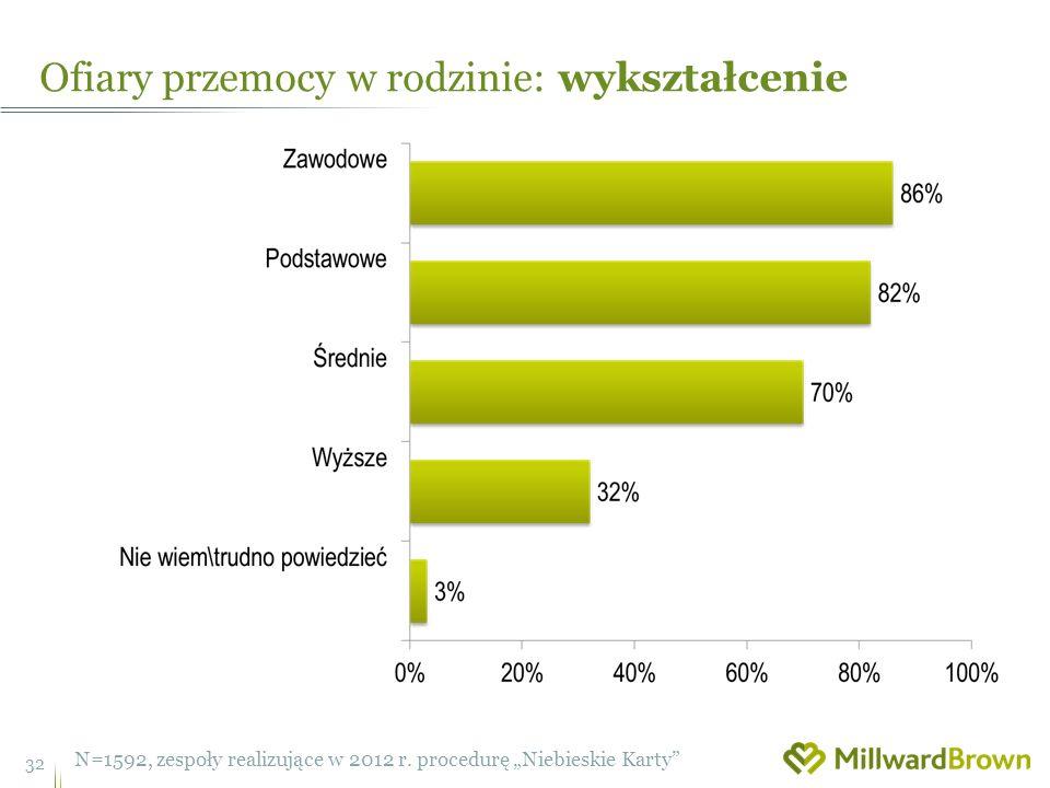 Ofiary przemocy w rodzinie: wykształcenie 32 N=1592, zespoły realizujące w 2012 r.