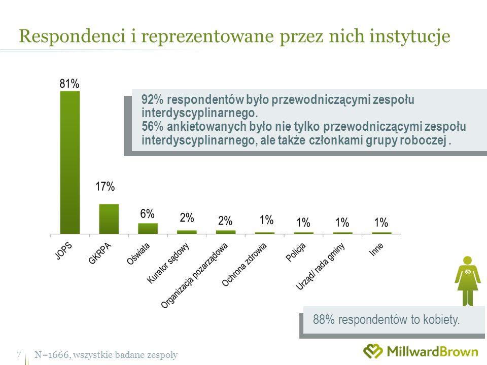 Respondenci i reprezentowane przez nich instytucje N=1666, wszystkie badane zespoły 7 92% respondentów było przewodniczącymi zespołu interdyscyplinarnego.