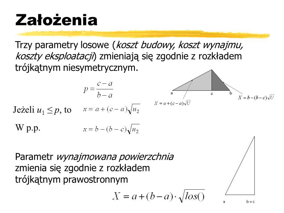 Założenia Trzy parametry losowe (koszt budowy, koszt wynajmu, koszty eksploatacji) zmieniają się zgodnie z rozkładem trójkątnym niesymetrycznym. Param