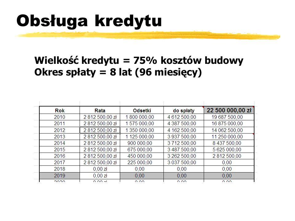 Obsługa kredytu Wielkość kredytu = 75% kosztów budowy Okres spłaty = 8 lat (96 miesięcy)