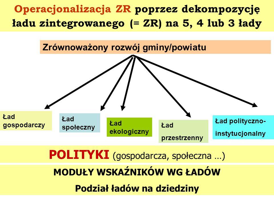 Operacjonalizacja ZR poprzez dekompozycję ładu zintegrowanego (= ZR) na 5, 4 lub 3 łady Zrównoważony rozwój gminy/powiatu Ład gospodarczy Ład społeczn