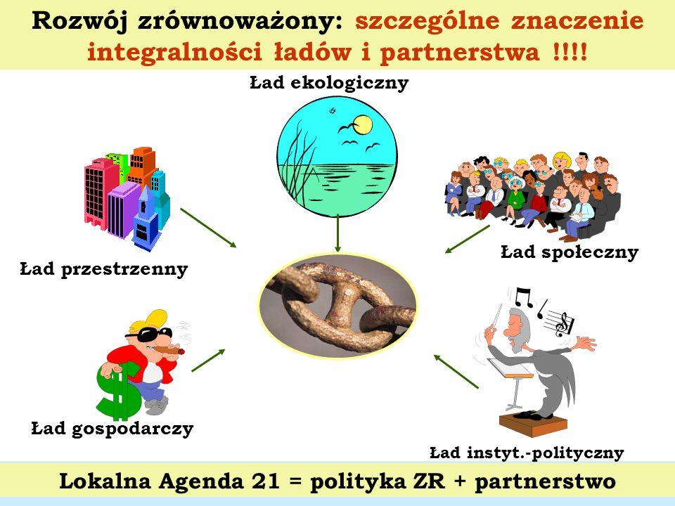 Lokalna Agenda 21 = polityka ZR + partnerstwo Ład gospodarczy Ład przestrzenny Ład ekologiczny Ład społeczny Rozwój zrównoważony: szczególne znaczenie