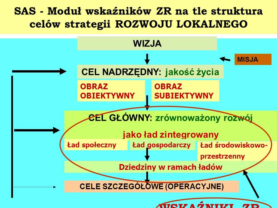 SAS - Moduł wskaźników ZR na tle struktura celów strategii ROZWOJU LOKALNEGO WIZJA MISJA CEL NADRZĘDNY: jakość życia CEL GŁÓWNY: zrównoważony rozwój j