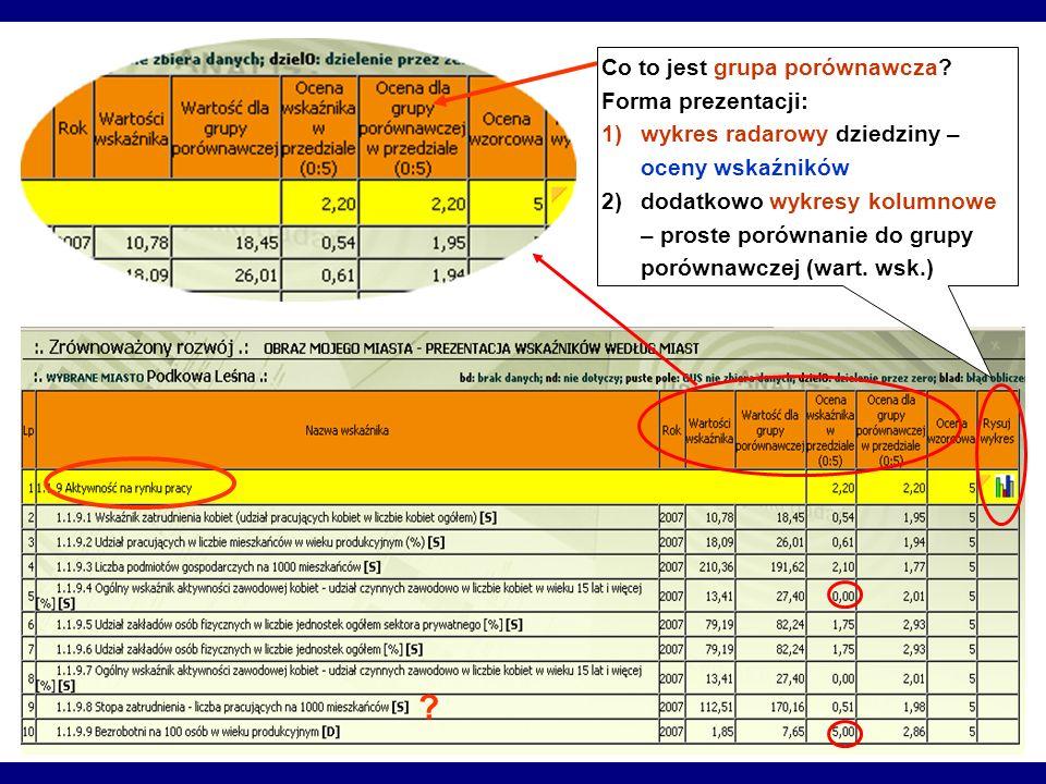Co to jest grupa porównawcza? Forma prezentacji: 1)wykres radarowy dziedziny – oceny wskaźników 2)dodatkowo wykresy kolumnowe – proste porównanie do g