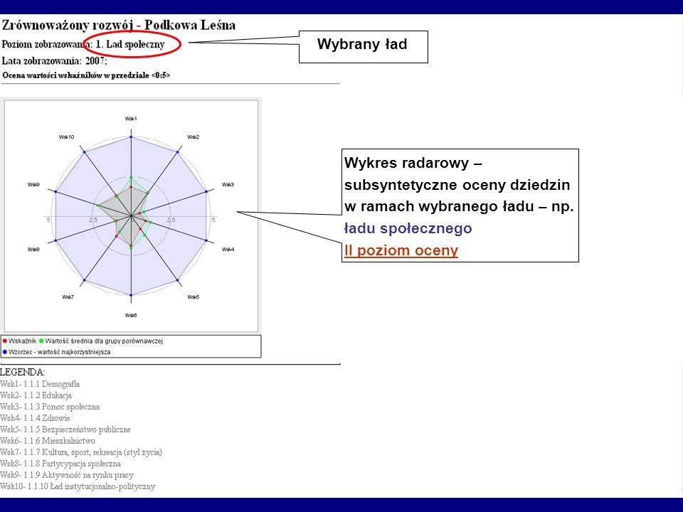 Wykres radarowy – subsyntetyczne oceny dziedzin w ramach wybranego ładu – np. ładu społecznego II poziom oceny Wybrany ład