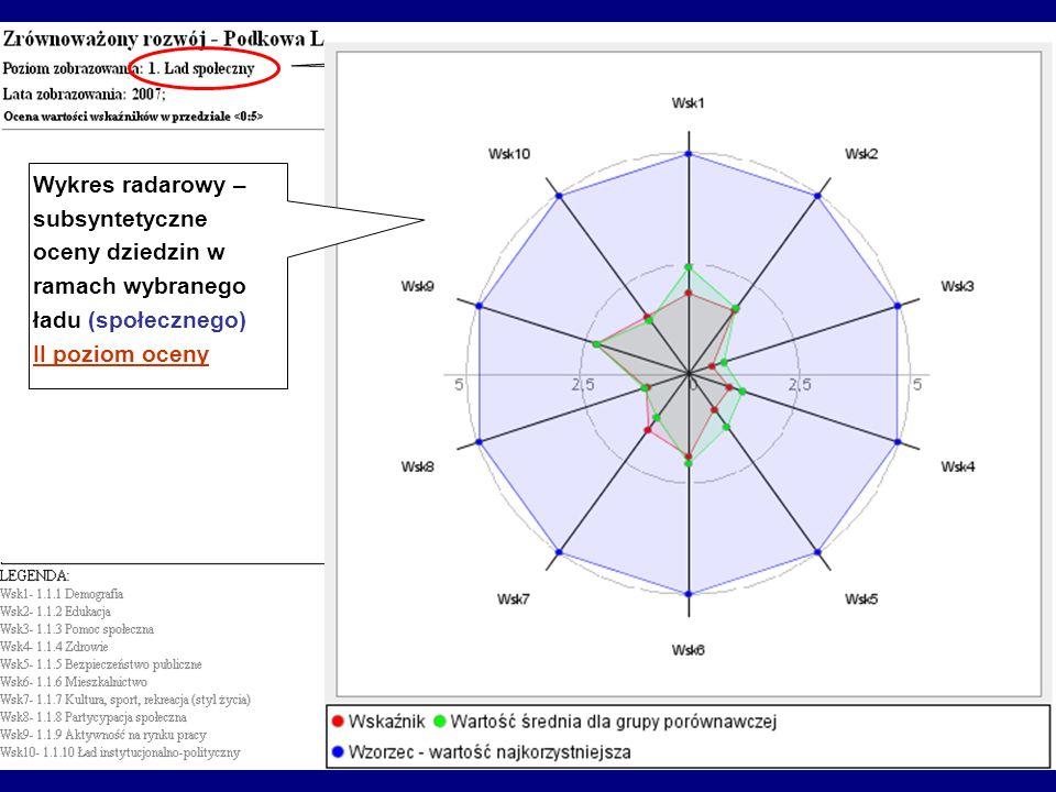 Wykres radarowy – subsyntetyczne oceny dziedzin w ramach wybranego ładu (społecznego) II poziom oceny