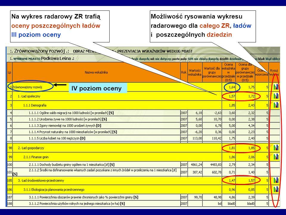 Możliwość rysowania wykresu radarowego dla całego ZR, ładów i poszczególnych dziedzin Na wykres radarowy ZR trafią oceny poszczególnych ładów III pozi