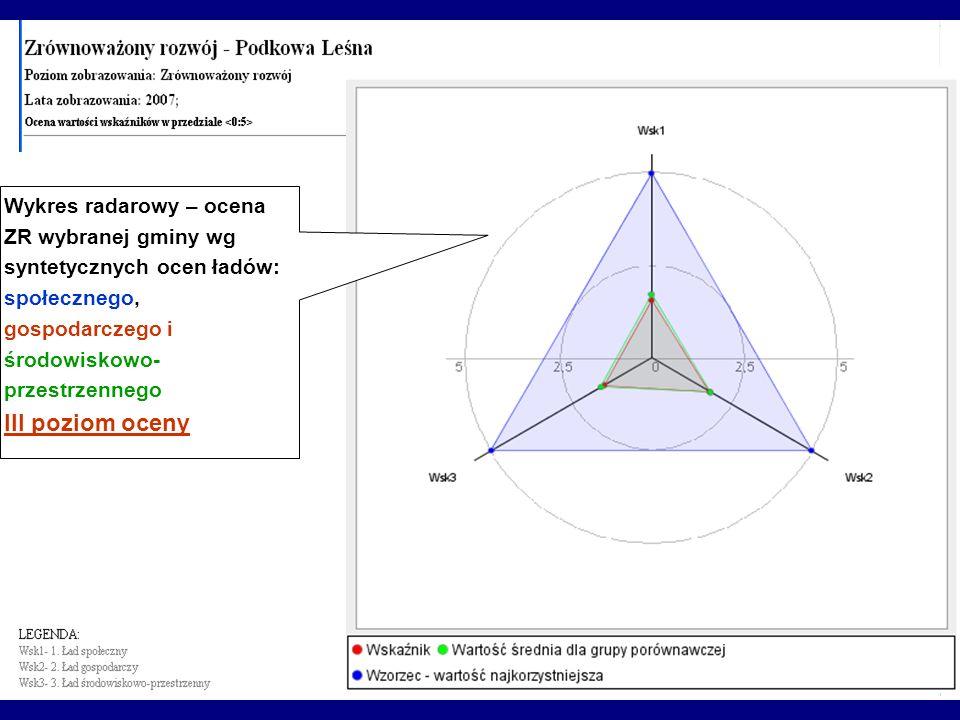 Wykres radarowy – ocena ZR wybranej gminy wg syntetycznych ocen ładów: społecznego, gospodarczego i środowiskowo- przestrzennego III poziom oceny