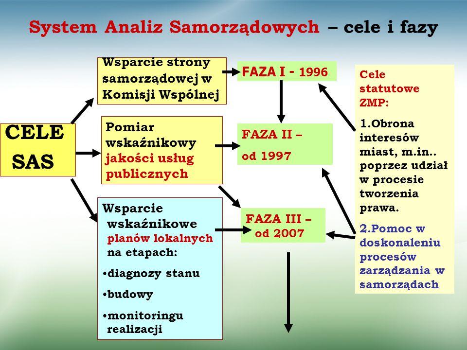 System Analiz Samorządowych – cele i fazy Pomiar wskaźnikowy jakości usług publicznych CELE SAS Wsparcie strony samorządowej w Komisji Wspólnej Wsparc