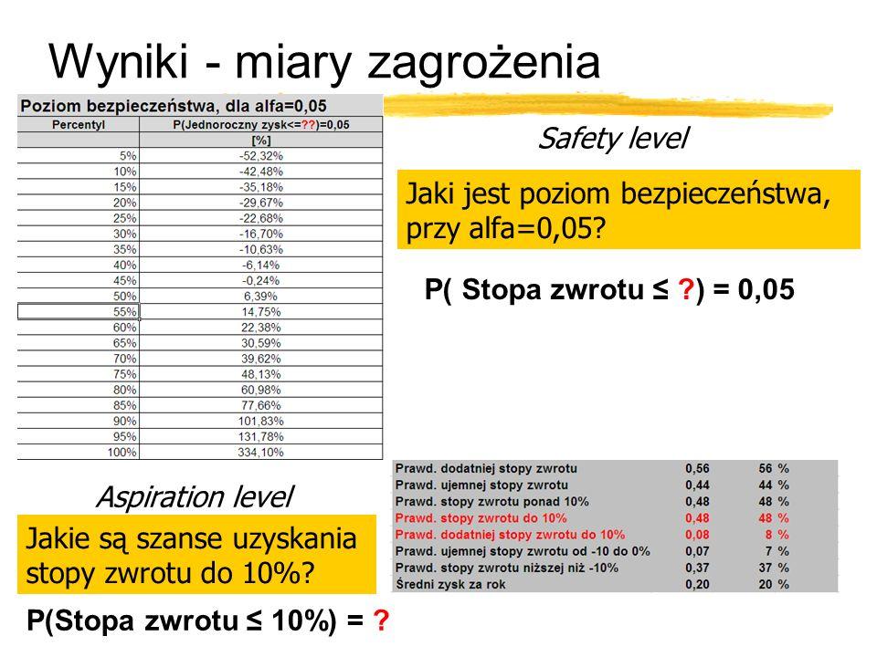 Wyniki - miary zagrożenia Jaki jest poziom bezpieczeństwa, przy alfa=0,05.